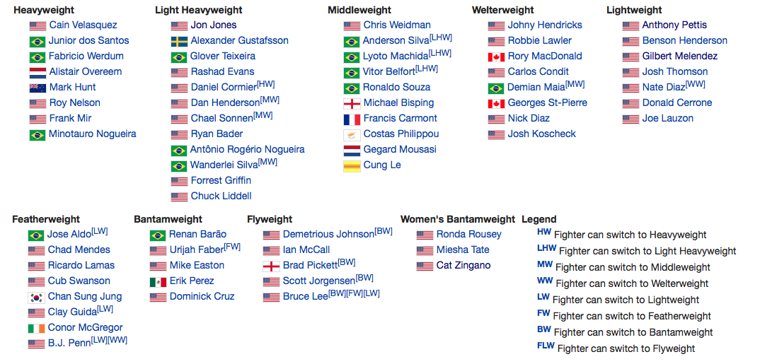 Roadster EA Sports UFC