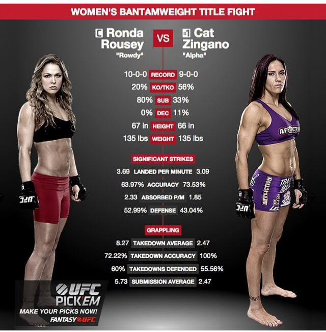 UFC stat Ronda Rousey Cat Zingano