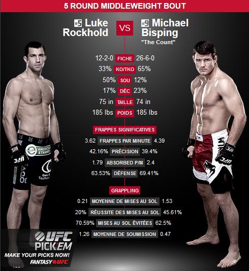 UFC rockhold vs bisping